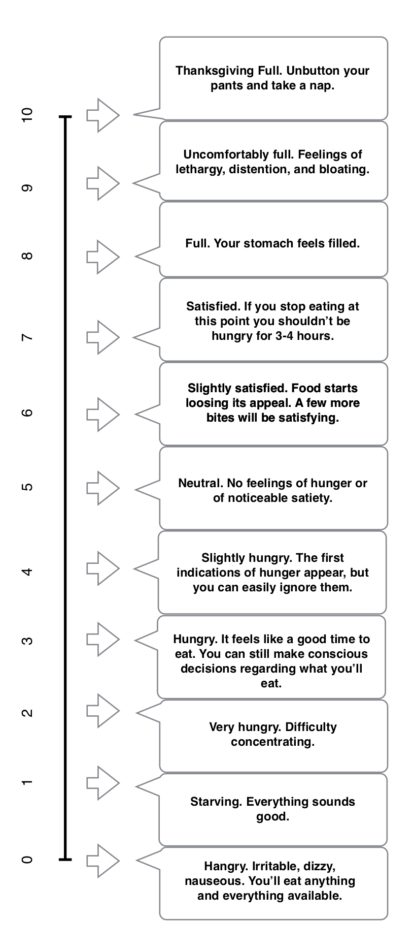 Hunger and Satiety Scale